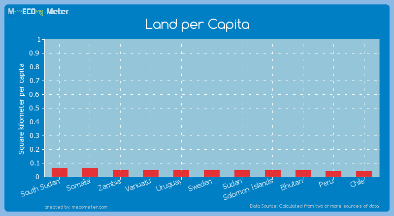 Land per Capita of Sweden