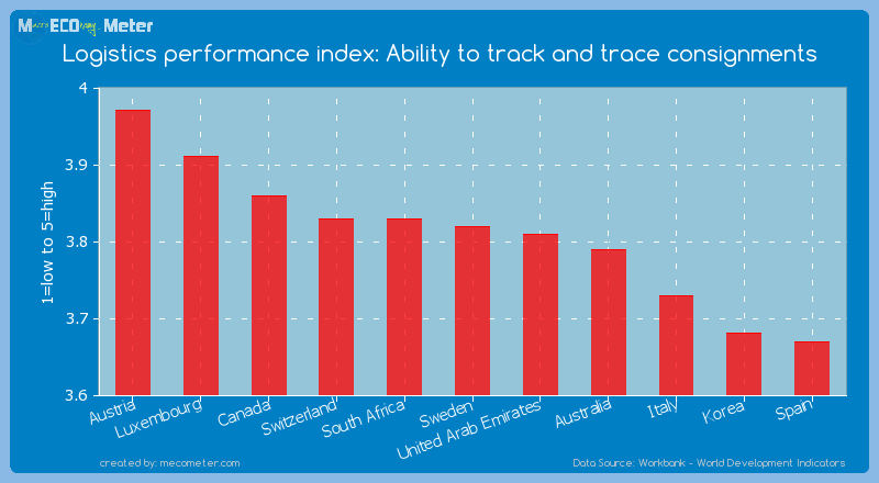 Logistics performance index: Ability to track and trace consignments of Sweden