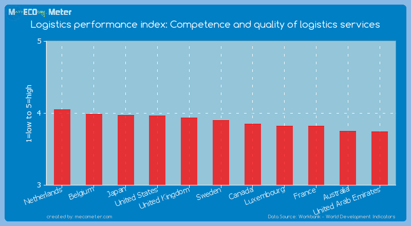 Logistics performance index: Competence and quality of logistics services of Sweden