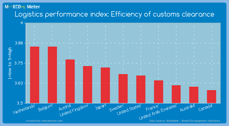 Logistics performance index: Efficiency of customs clearance of Sweden