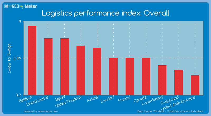 Logistics performance index: Overall of Sweden