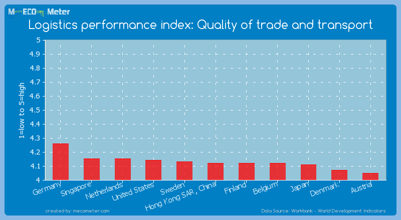Logistics performance index: Quality of trade and transport of Sweden