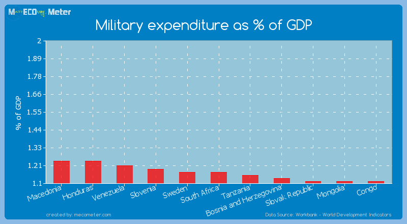 Military expenditure as % of GDP of Sweden