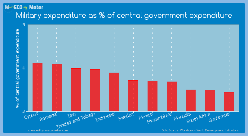 Military expenditure as % of central government expenditure of Sweden