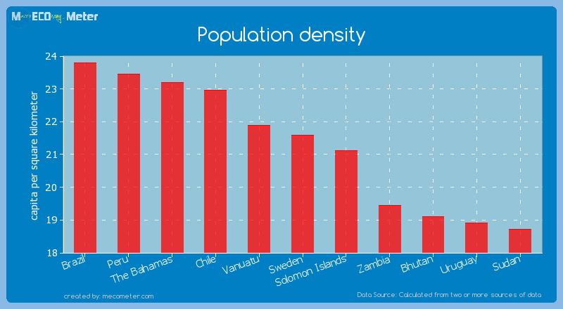 Population density of Sweden