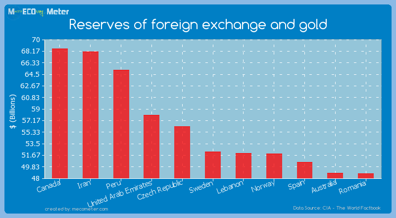 Reserves of foreign exchange and gold of Sweden