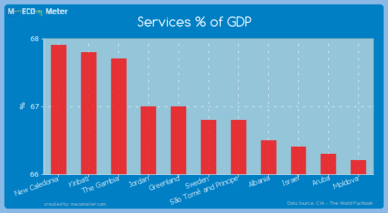 Services % of GDP of Sweden