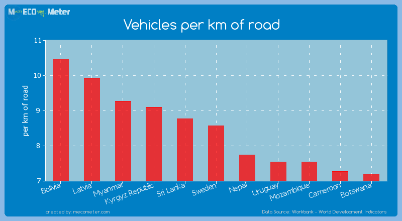Vehicles per km of road of Sweden