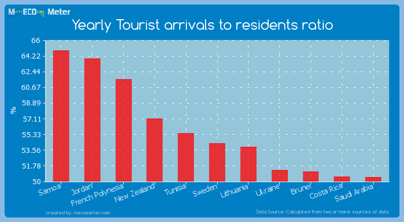 Yearly Tourist arrivals to residents ratio of Sweden