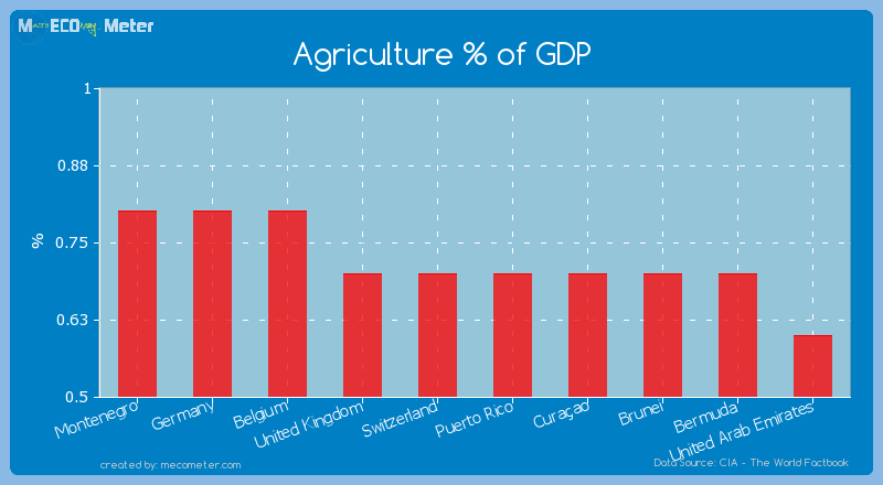Agriculture % of GDP of Switzerland