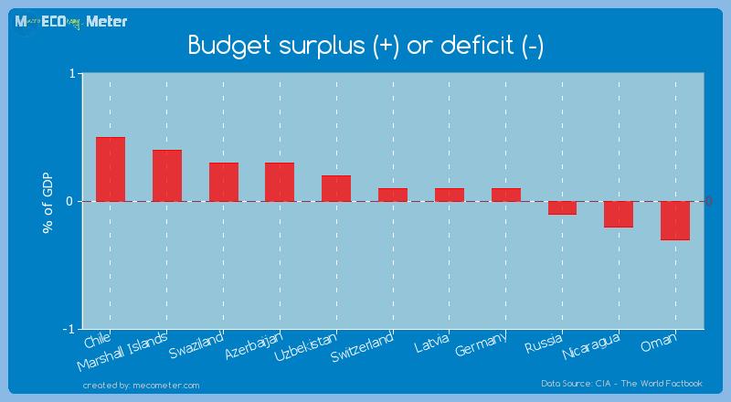 Budget surplus (+) or deficit (-) of Switzerland