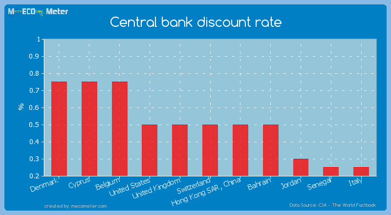 Central bank discount rate of Switzerland