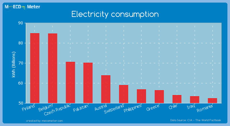 Electricity consumption of Switzerland