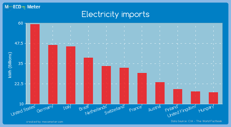 Electricity imports of Switzerland