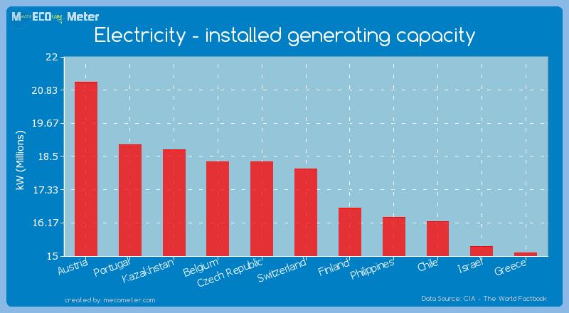 Electricity - installed generating capacity of Switzerland
