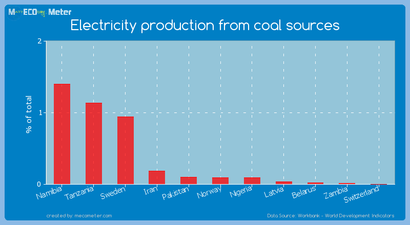 Electricity production from coal sources of Switzerland