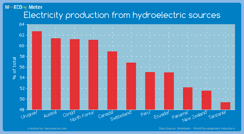 Electricity production from hydroelectric sources of Switzerland