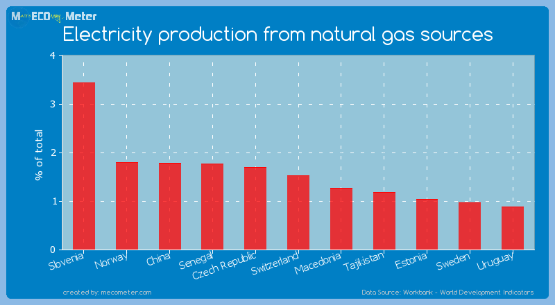 Electricity production from natural gas sources of Switzerland