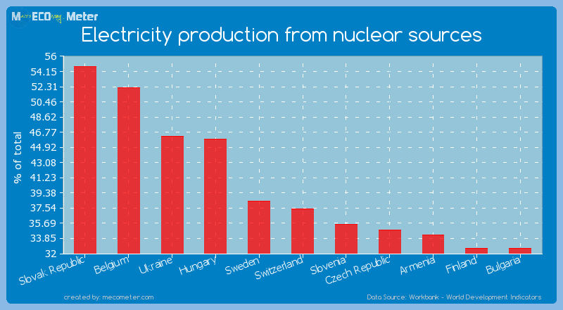Electricity production from nuclear sources of Switzerland