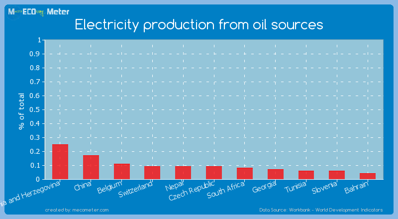 Electricity production from oil sources of Switzerland