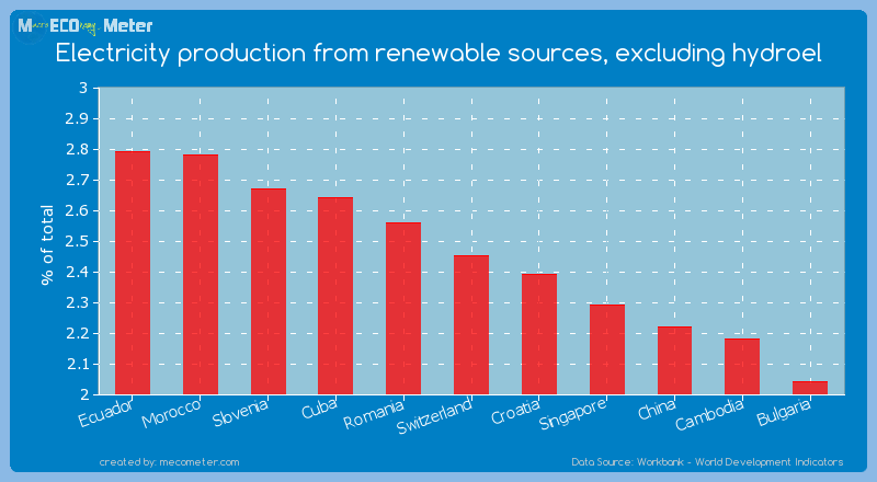 Electricity production from renewable sources, excluding hydroel of Switzerland