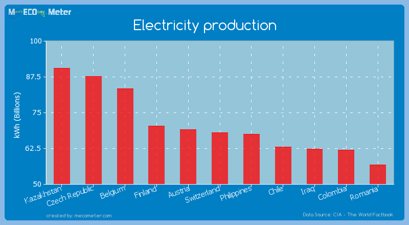 Electricity production of Switzerland