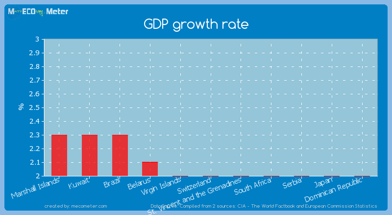 GDP growth rate of Switzerland