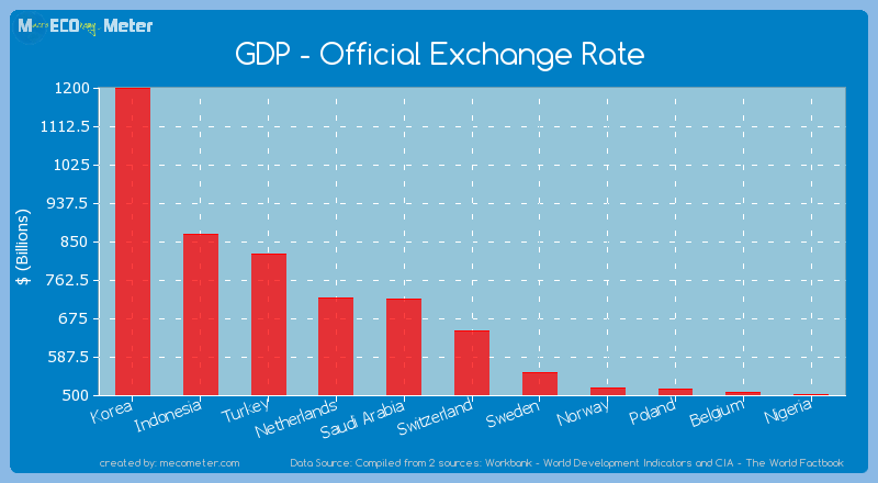 GDP - Official Exchange Rate of Switzerland