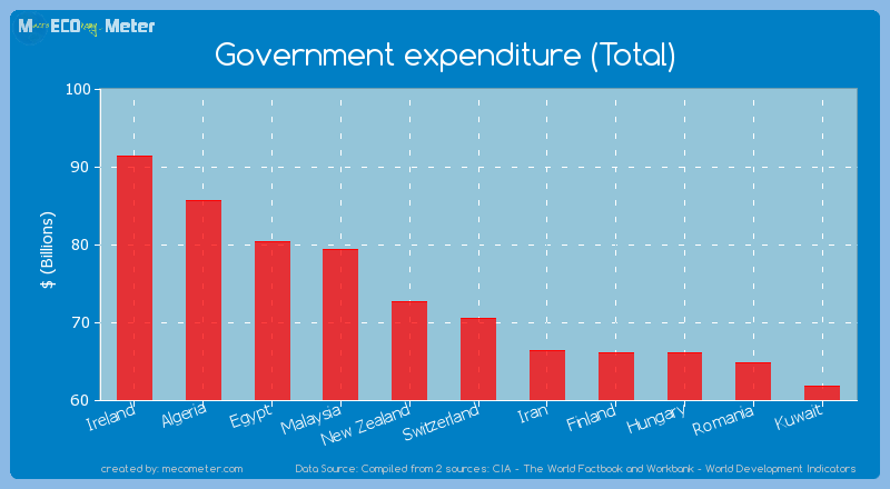 Government expenditure (Total) of Switzerland