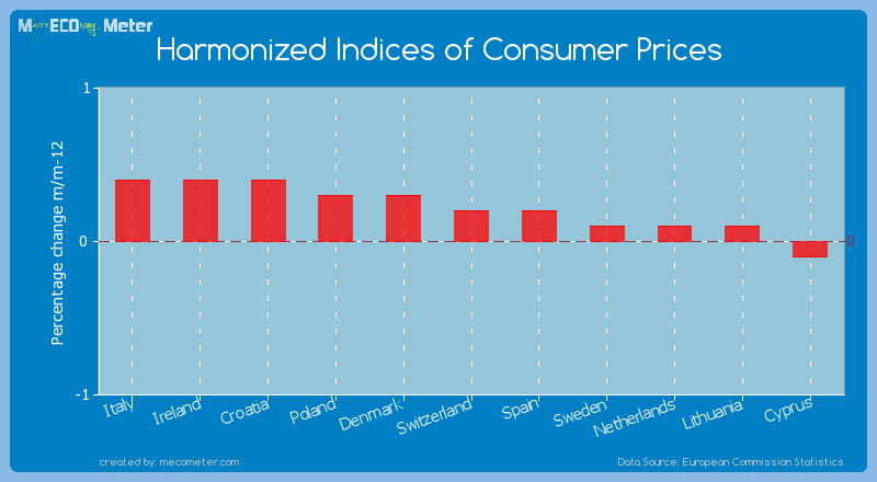 Harmonized Indices of Consumer Prices of Switzerland