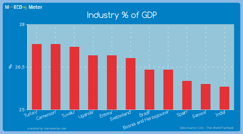 Industry % of GDP of Switzerland