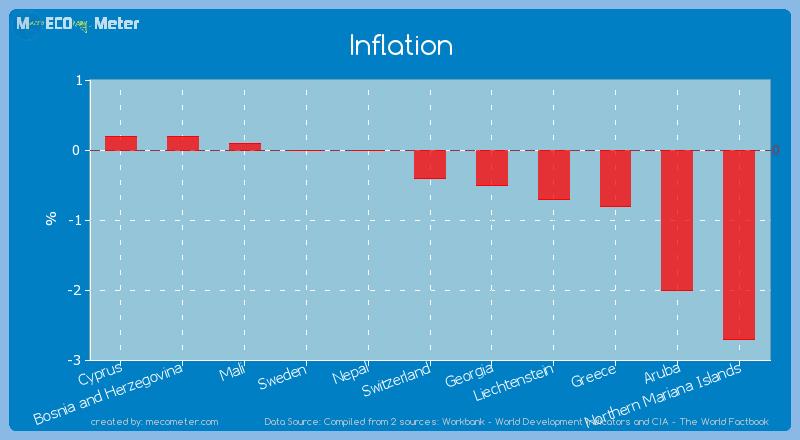 Inflation of Switzerland