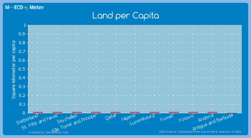Land per Capita of Switzerland
