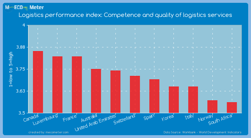 Logistics performance index: Competence and quality of logistics services of Switzerland