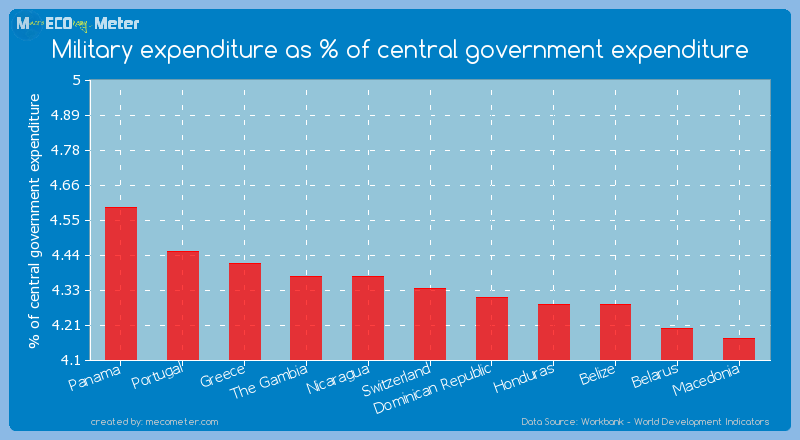 Military expenditure as % of central government expenditure of Switzerland