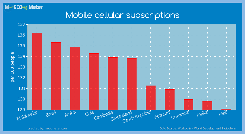 Mobile cellular subscriptions of Switzerland