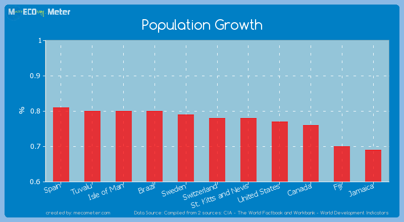 Population Growth of Switzerland