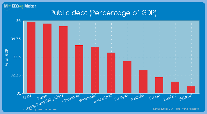 Public debt (Percentage of GDP) of Switzerland