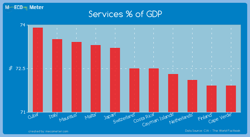 Services % of GDP of Switzerland