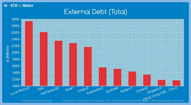External Debt (Total) of Switzerland