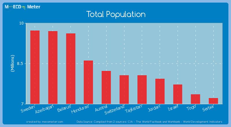 Total Population of Switzerland
