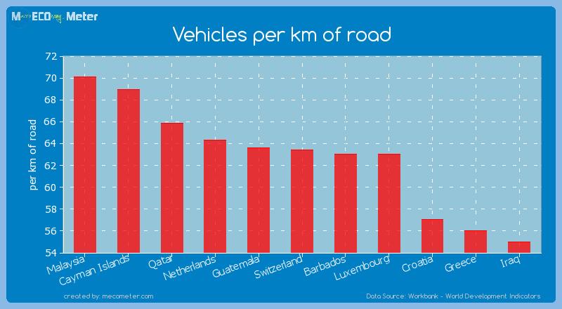Vehicles per km of road of Switzerland