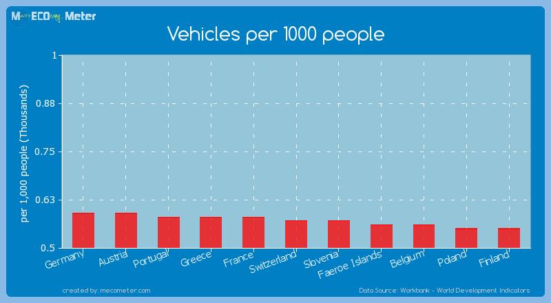 Vehicles per 1000 people of Switzerland
