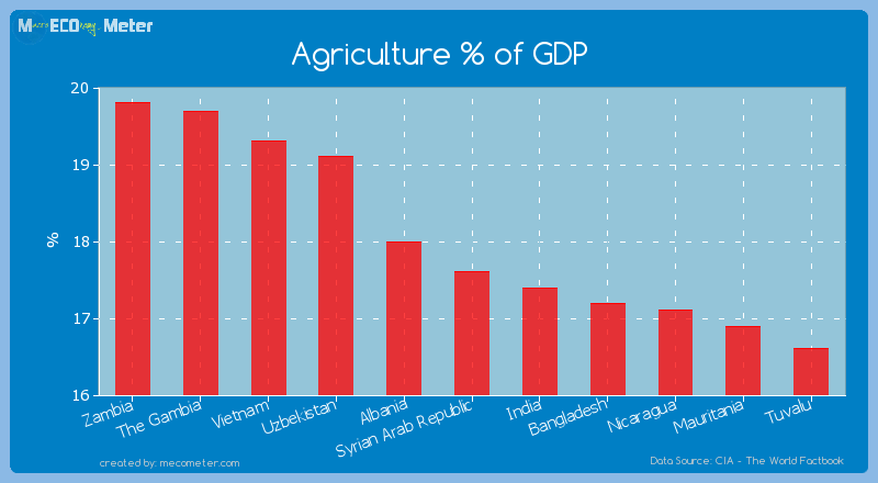 Agriculture % of GDP of Syrian Arab Republic