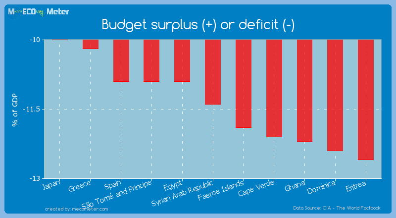 Budget surplus (+) or deficit (-) of Syrian Arab Republic