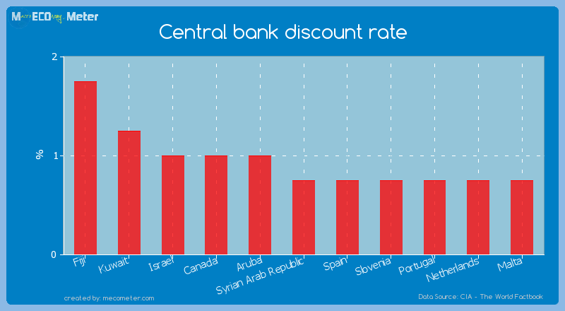 Central bank discount rate of Syrian Arab Republic