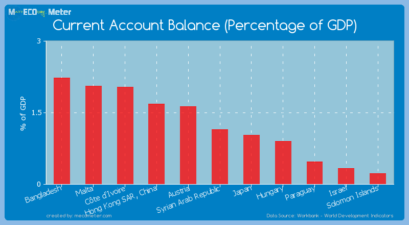 Current Account Balance (Percentage of GDP) of Syrian Arab Republic