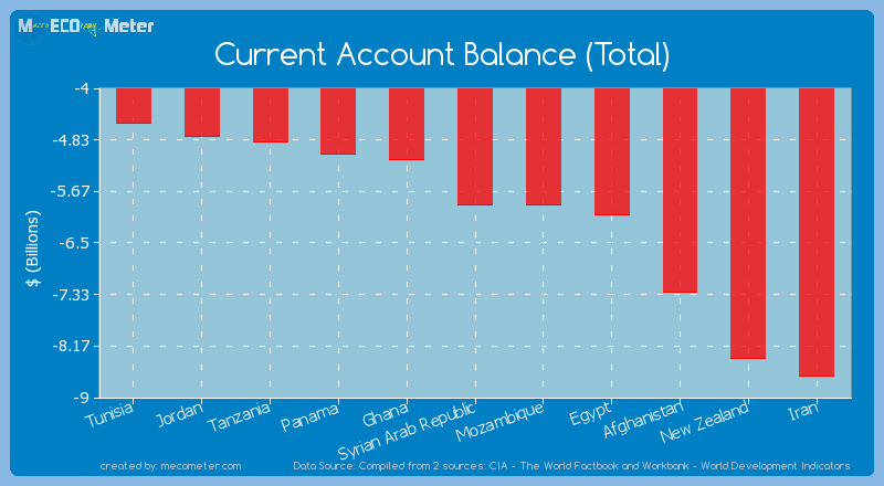 Current Account Balance (Total) of Syrian Arab Republic