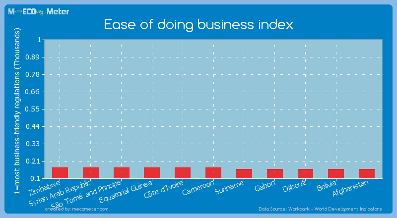 Ease of doing business index of Syrian Arab Republic