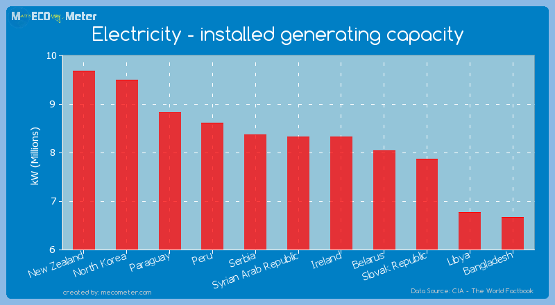 Electricity - installed generating capacity of Syrian Arab Republic